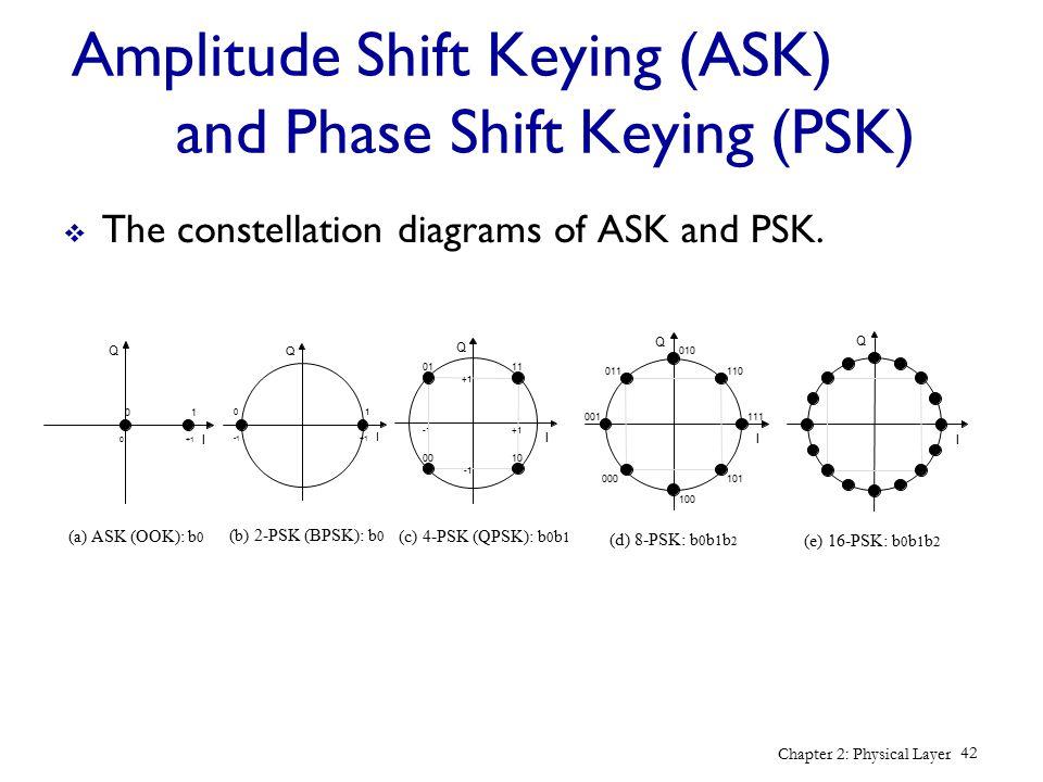 Amplitude Shift Keying (ASK) and Phase Shift Keying (PSK)
