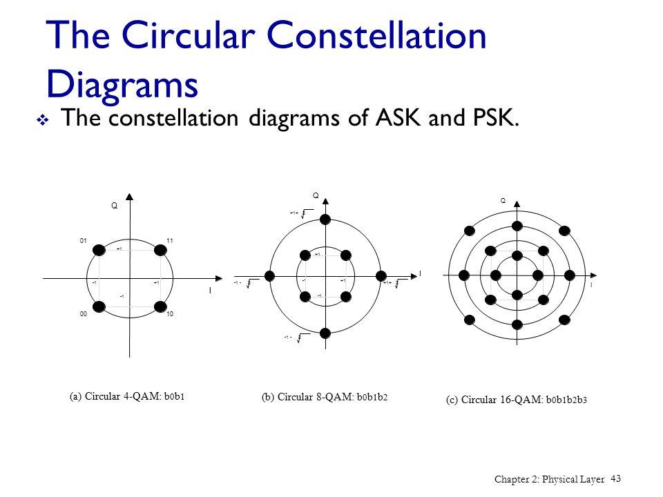 The Circular Constellation Diagrams
