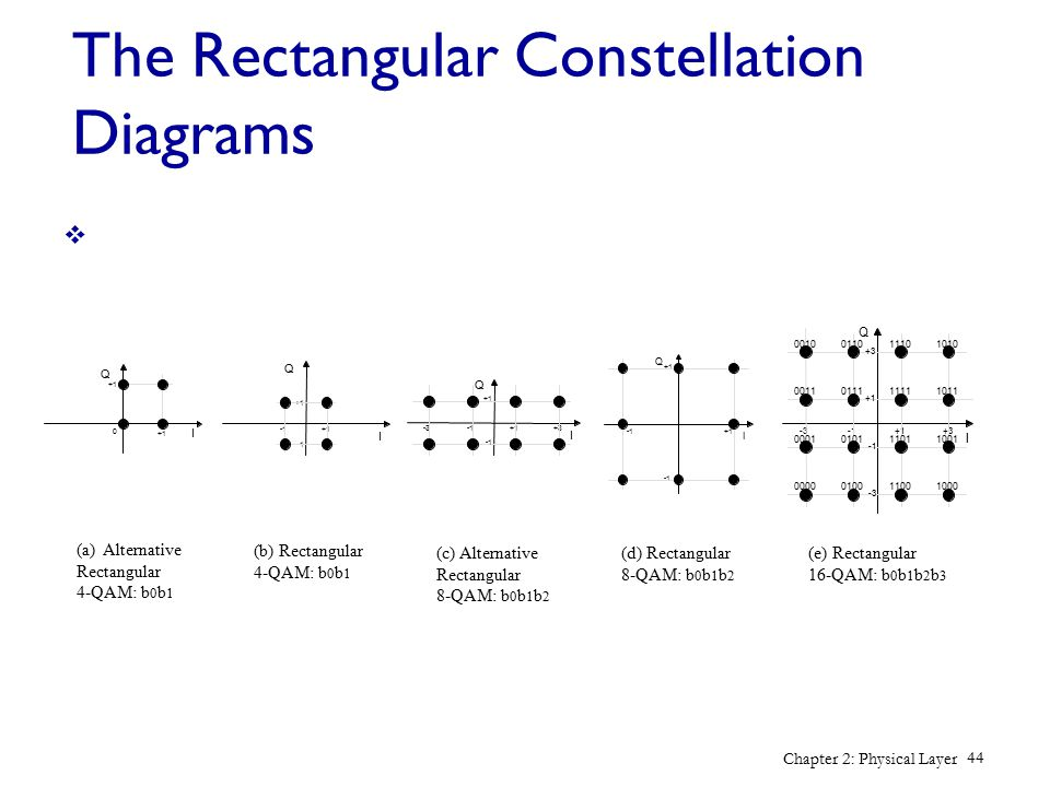 The Rectangular Constellation Diagrams