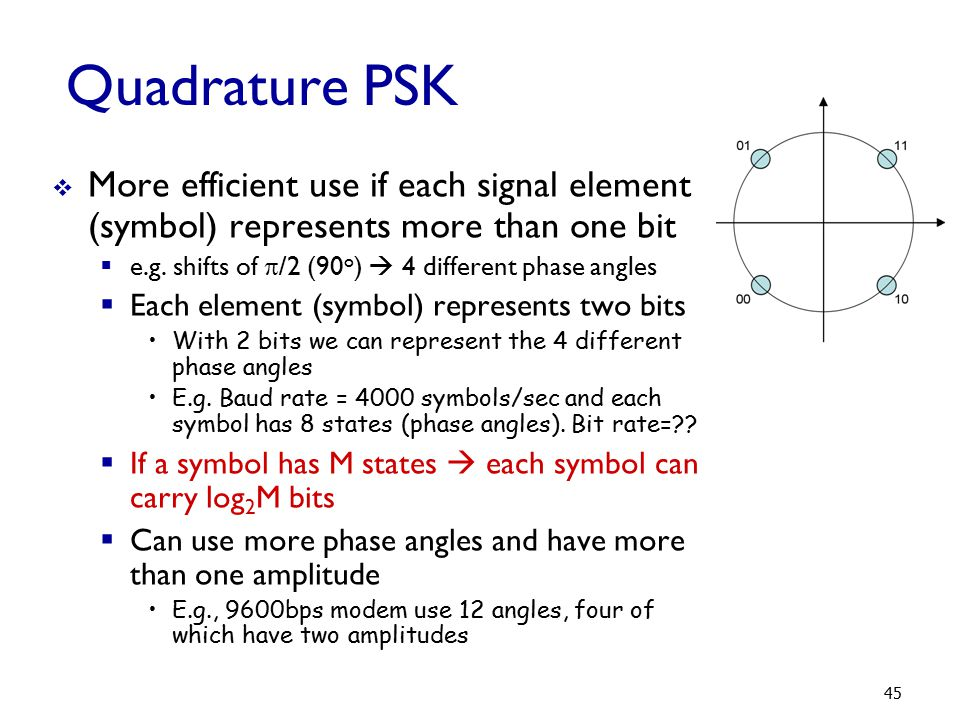 Quadrature PSK More efficient use if each signal element (symbol) represents more than one bit. e.g. shifts of /2 (90o)  4 different phase angles.