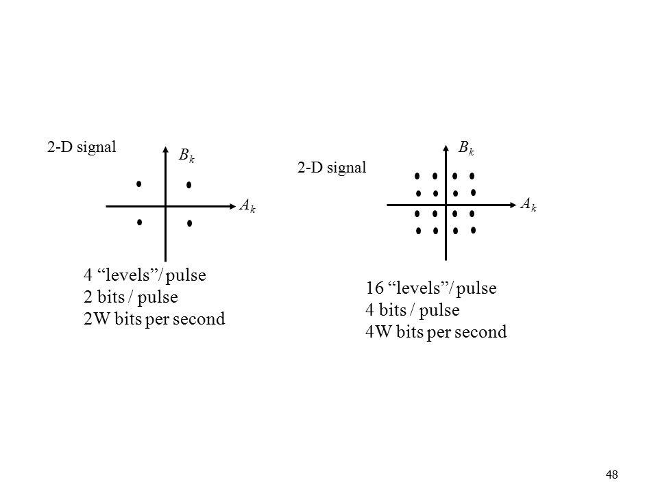 4 levels / pulse 2 bits / pulse 16 levels / pulse 2W bits per second
