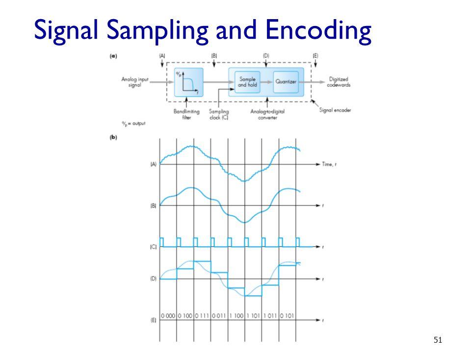 Signal Sampling and Encoding