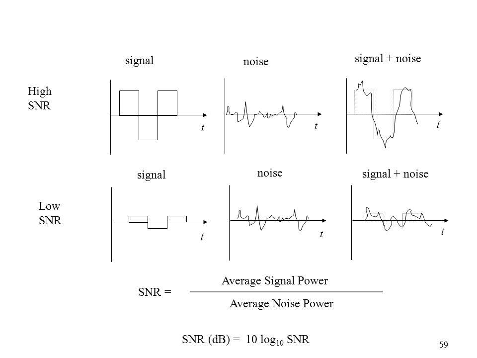 signal + noise signal noise High SNR noise signal signal + noise Low