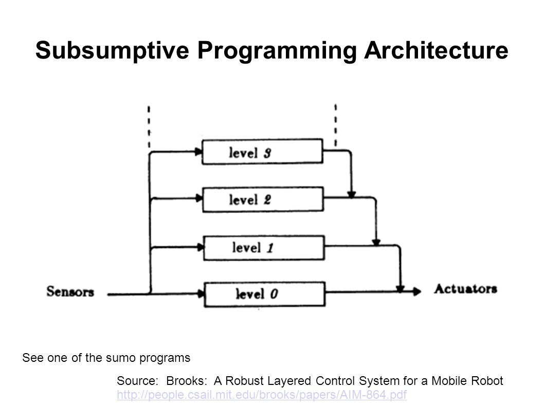 Subsumptive Programming Architecture