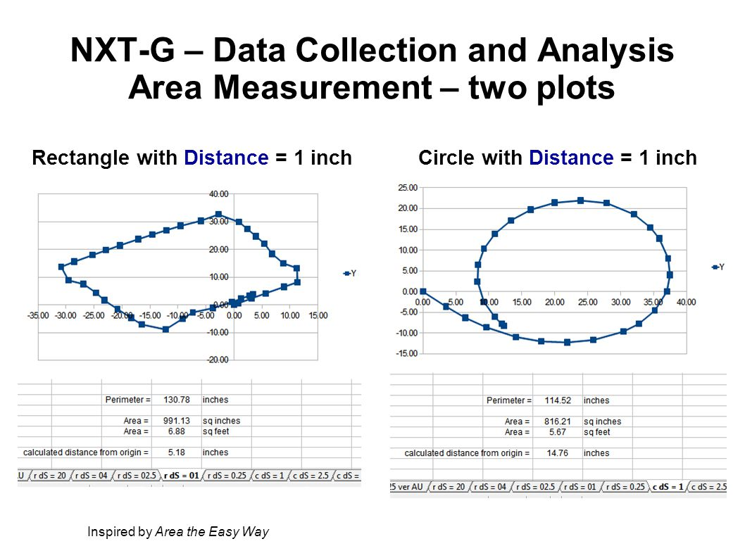 NXT-G – Data Collection and Analysis Area Measurement – two plots