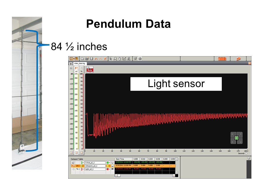 Pendulum Data 84 ½ inches Light sensor