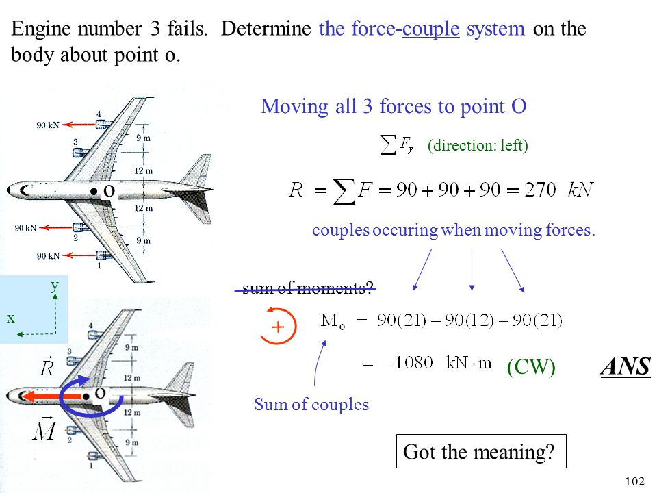Engine number 3 fails. Determine the force-couple system on the body about point o.