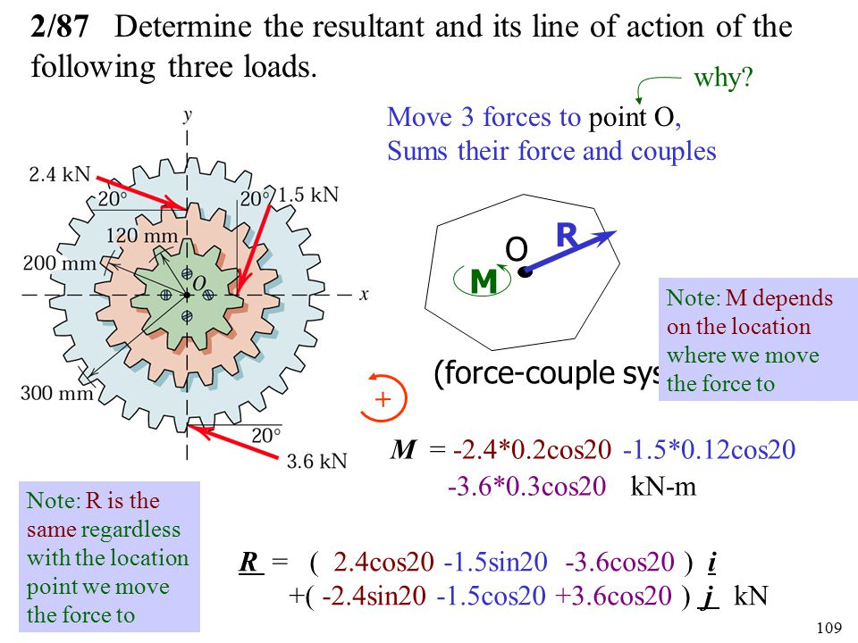2/87 Determine the resultant and its line of action of the following three loads.