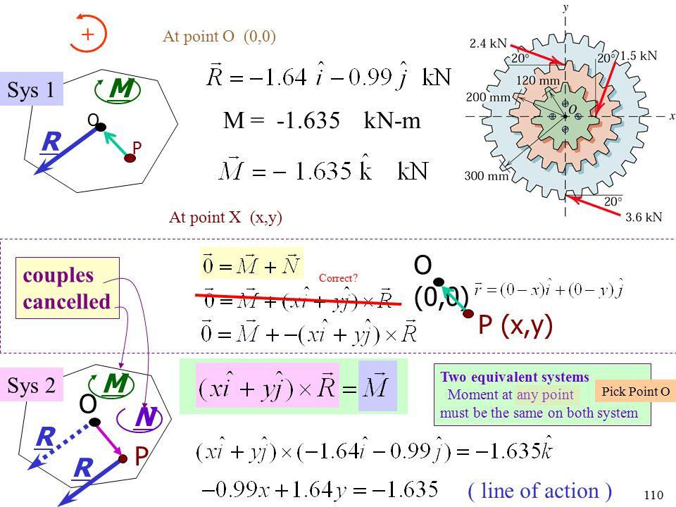M R O (0,0) P (x,y) M O N R P R M = -1.635 kN-m + Sys 1 couples