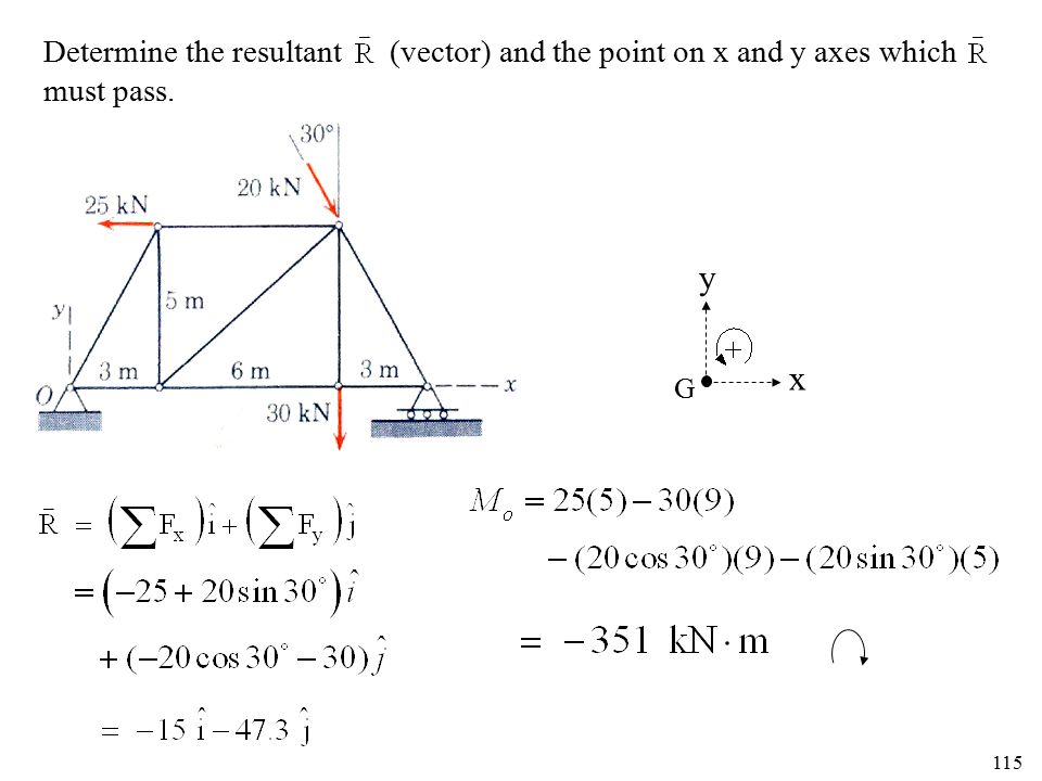 Determine the resultant (vector) and the point on x and y axes which must pass.