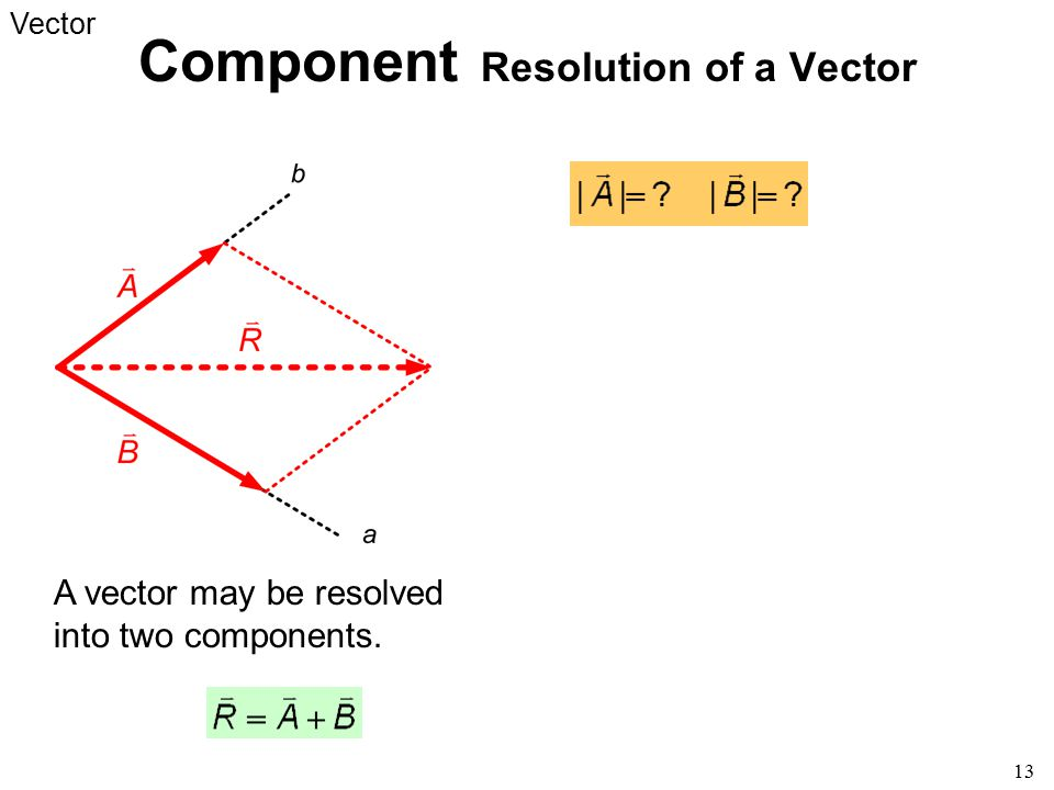 Component Resolution of a Vector