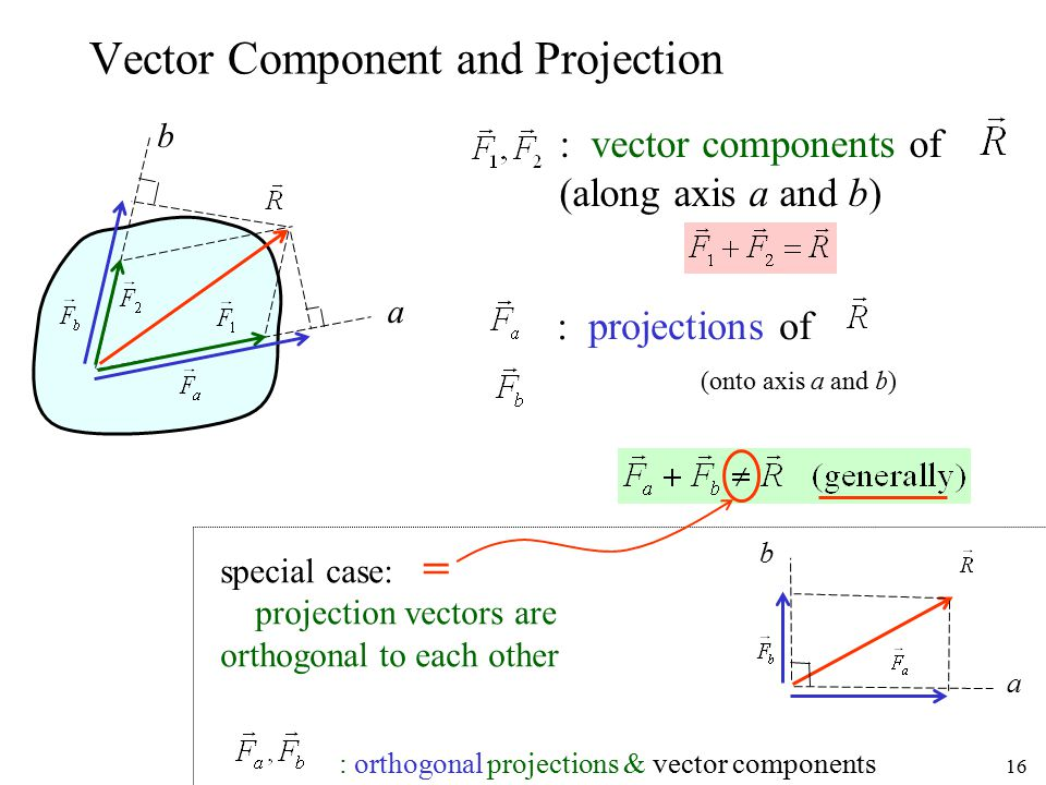 Vector Component and Projection