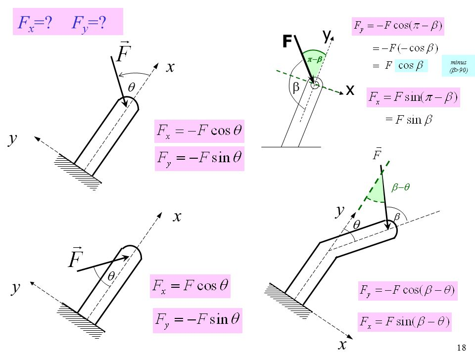 Fx= Fy= y F x p-b minus (b>90)  b x y b-q y x b   y x