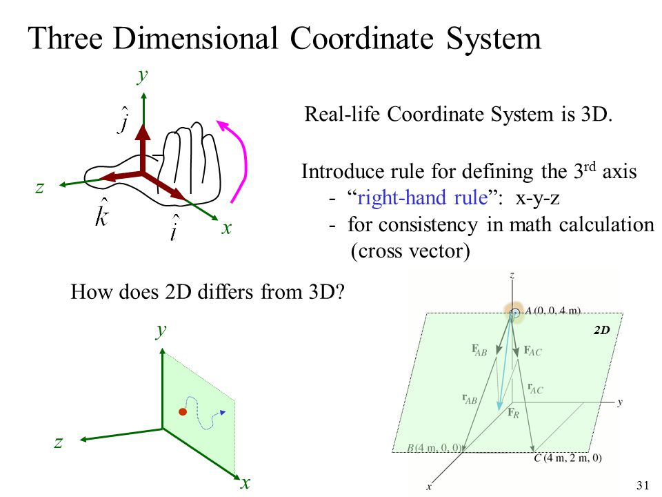 Three Dimensional Coordinate System