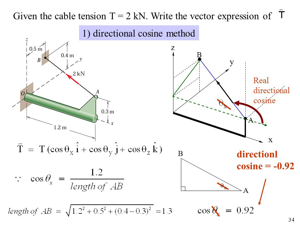 Given the cable tension T = 2 kN. Write the vector expression of