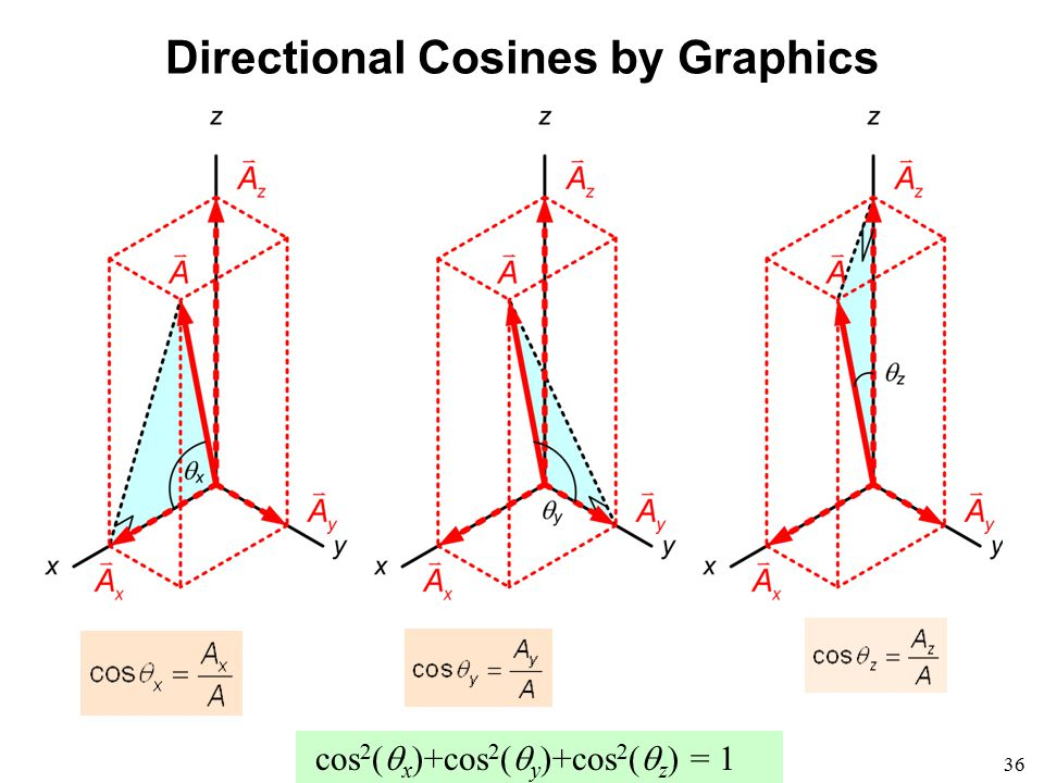 Directional Cosines by Graphics