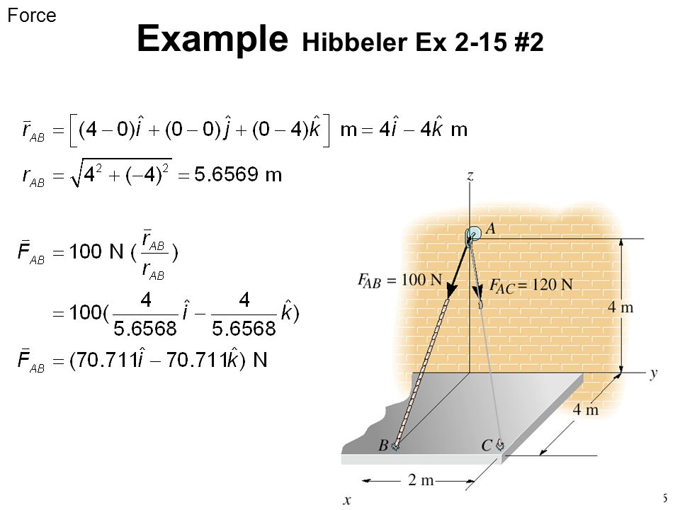 Example Hibbeler Ex 2-15 #2 Force