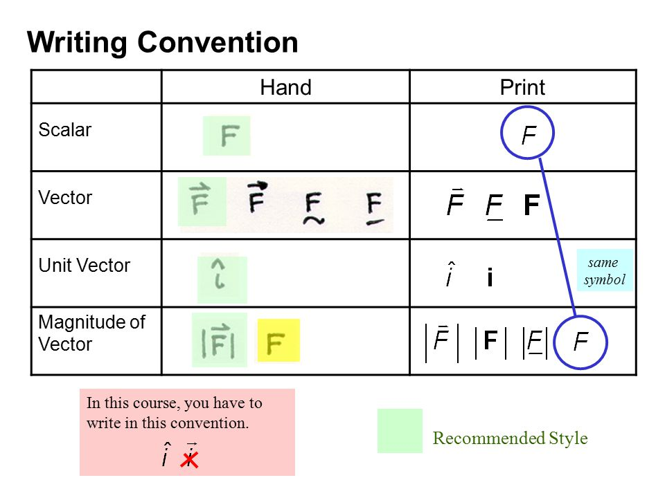 Writing Convention Hand Print Scalar Vector Unit Vector