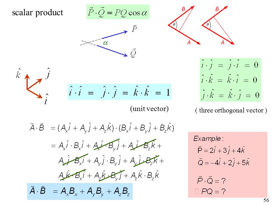 scalar product  (unit vector) ( three orthogonal vector )