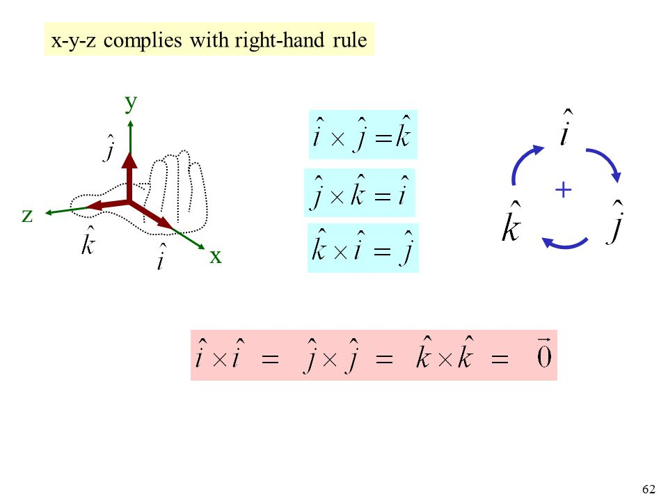 x-y-z complies with right-hand rule