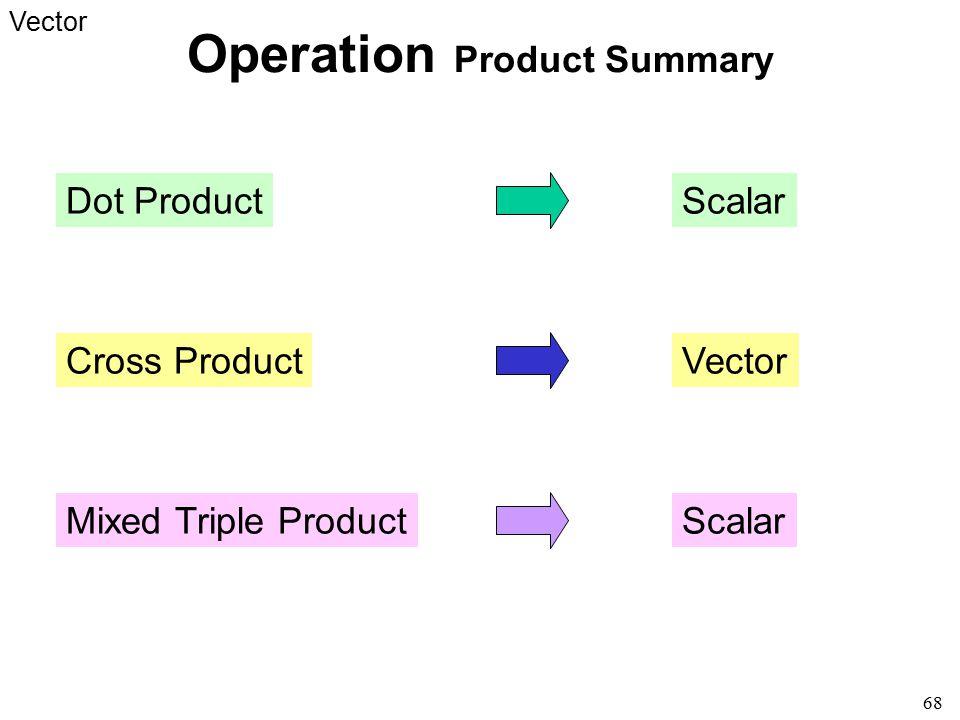 Operation Product Summary