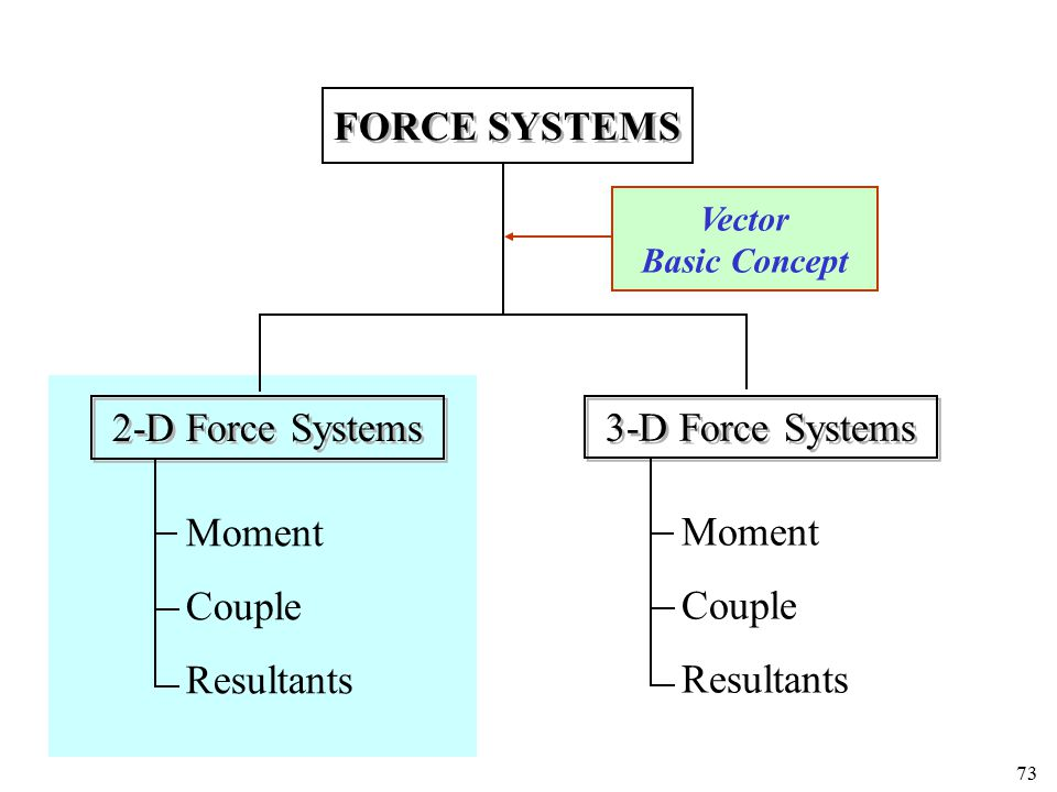 FORCE SYSTEMS 2-D Force Systems 3-D Force Systems Moment Moment Couple