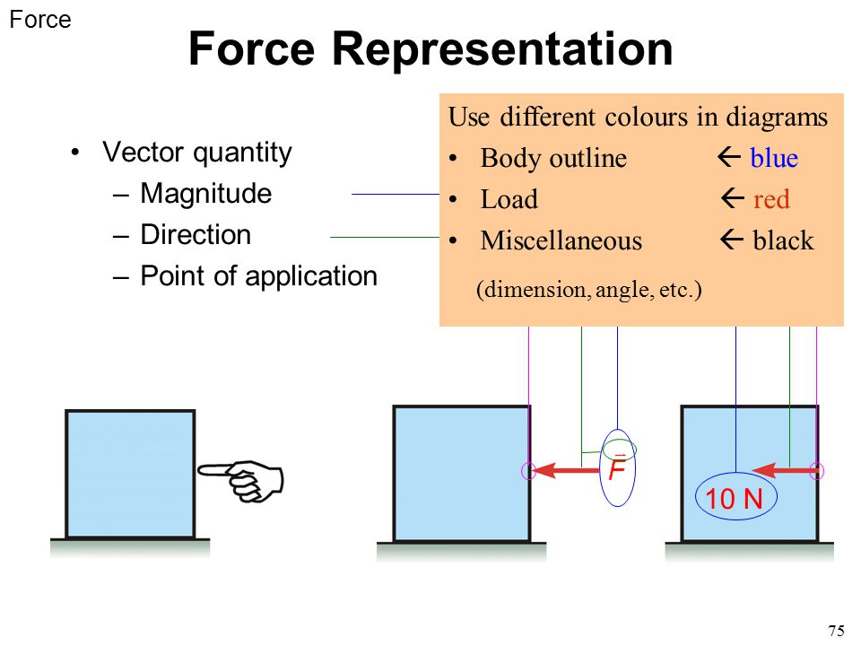 Force Representation Use different colours in diagrams