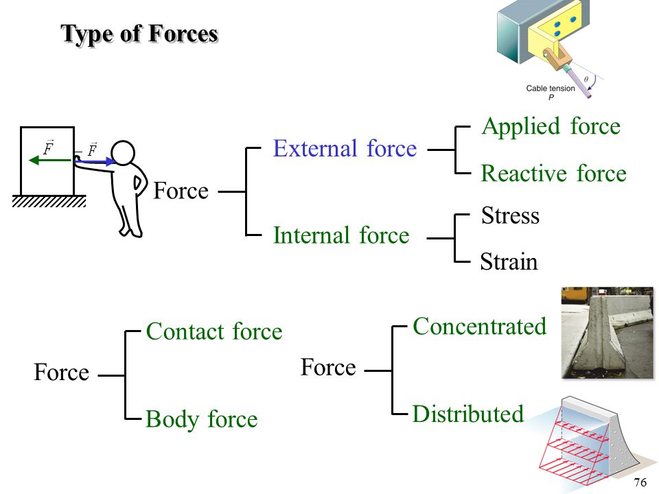 Type of Forces Applied force. External force. Reactive force. Force. Stress. Internal force. Strain.
