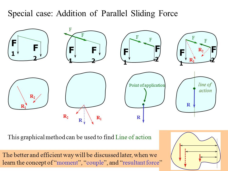 Special case: Addition of Parallel Sliding Force