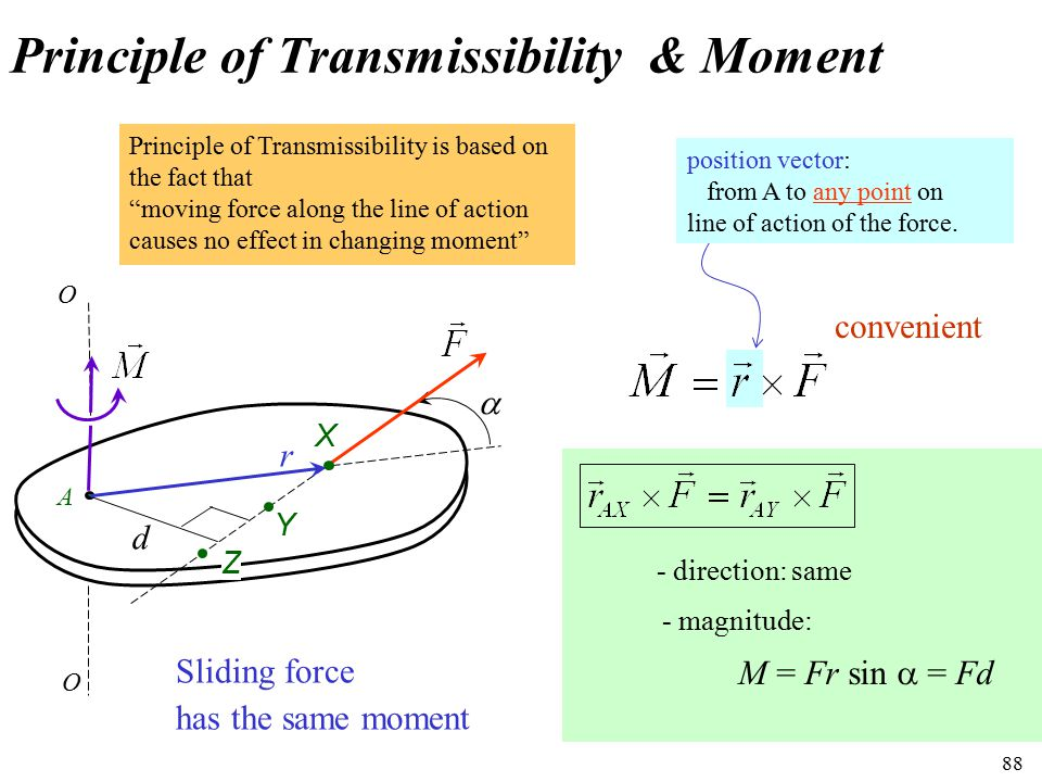 Principle of Transmissibility & Moment
