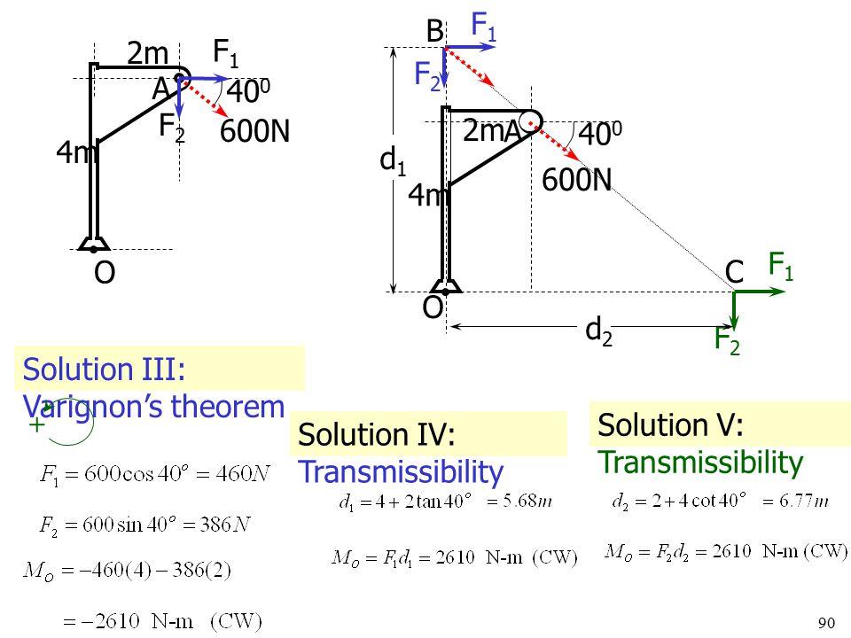 Solution III: Varignon's theorem