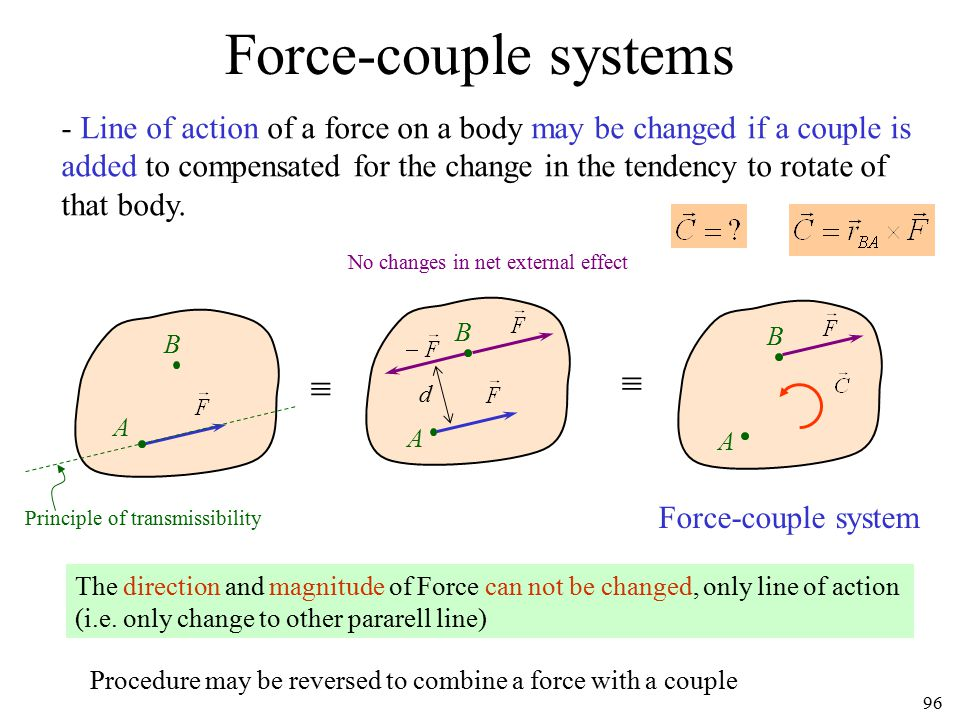 Force-couple systems  