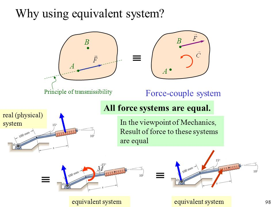Why using equivalent system