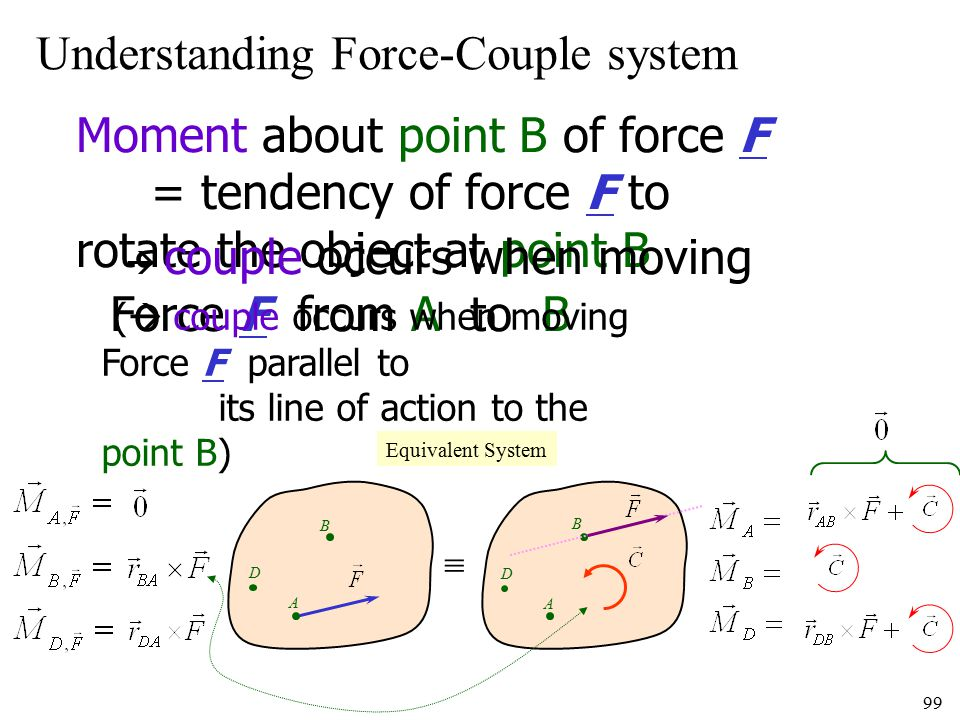 Understanding Force-Couple system