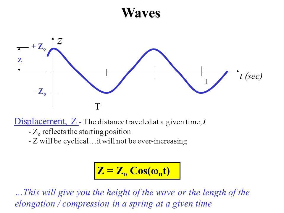 Waves Z = Zo Cos(wnt) t (sec) T