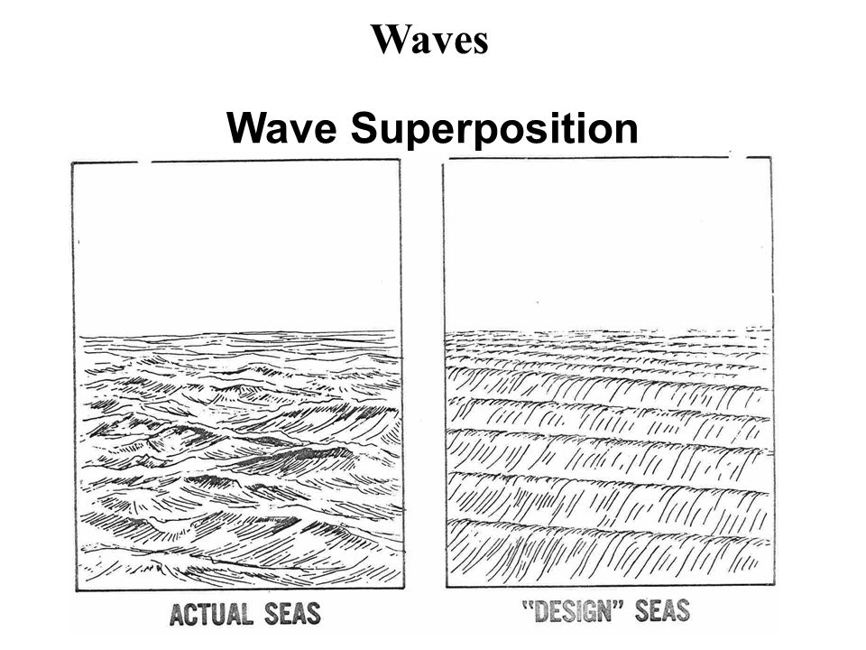 Waves Wave Superposition
