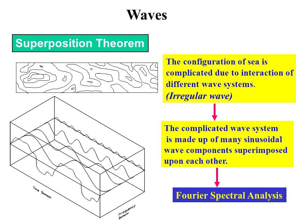 Waves Superposition Theorem (Irregular wave) Fourier Spectral Analysis