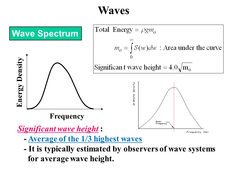 Waves Wave Spectrum Significant wave height :