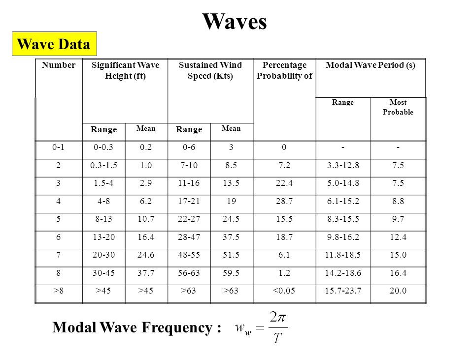 Waves Wave Data Modal Wave Frequency : Number