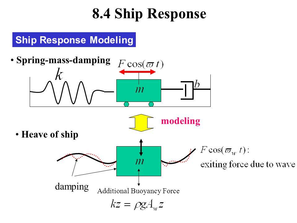 8.4 Ship Response Ship Response Modeling Spring-mass-damping modeling
