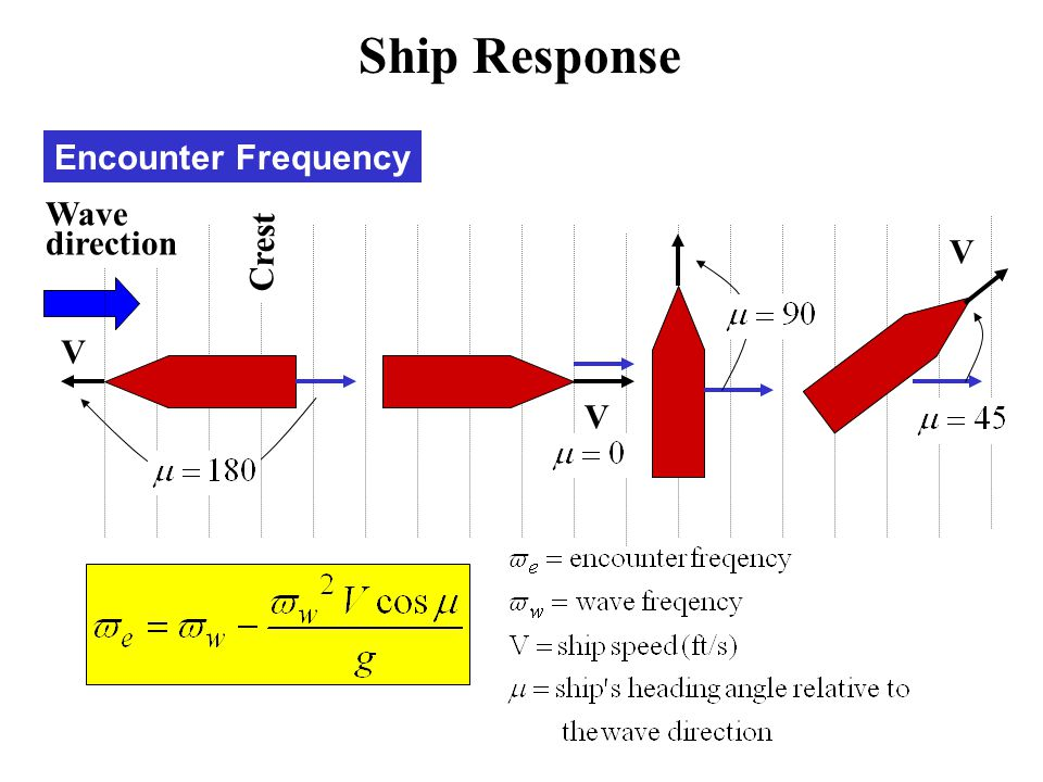 Ship Response Encounter Frequency Crest V Wave direction