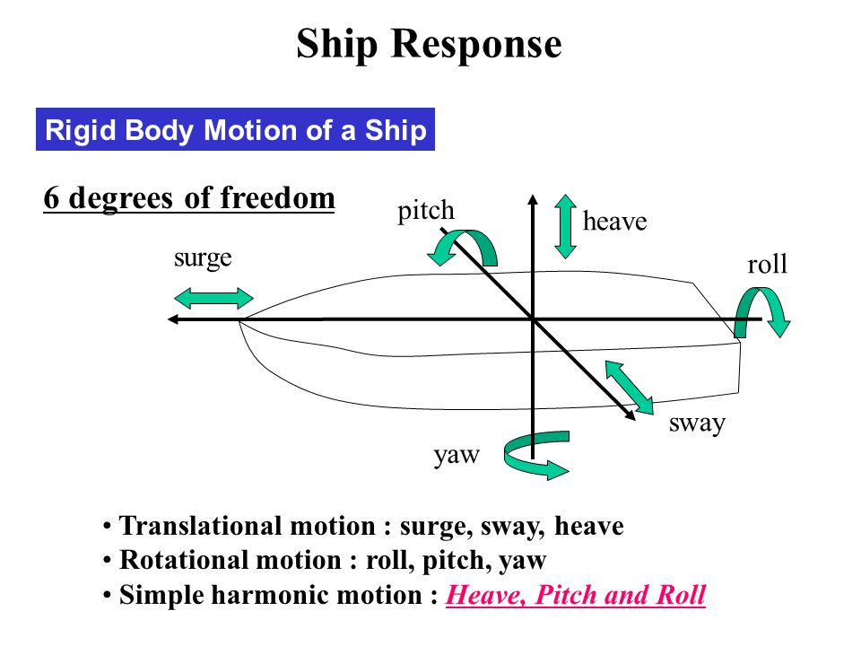 Ship Response 6 degrees of freedom Rigid Body Motion of a Ship pitch