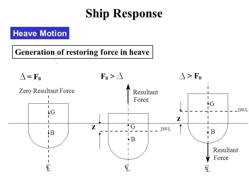 Ship Response Heave Motion Generation of restoring force in heave z z