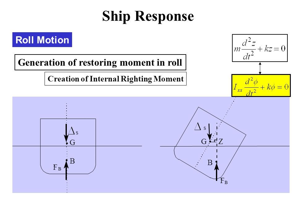 Ship Response Roll Motion Generation of restoring moment in roll
