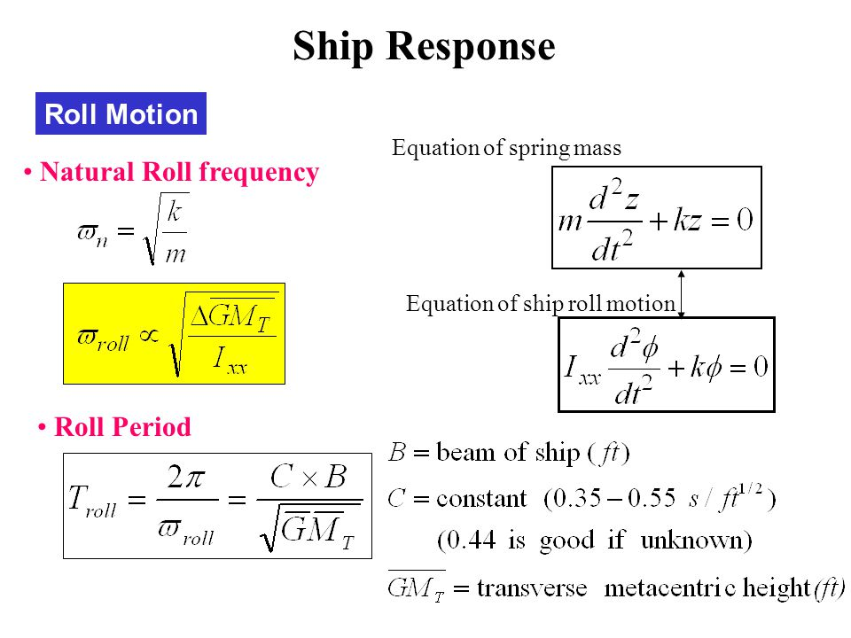 Ship Response Roll Motion Natural Roll frequency Roll Period