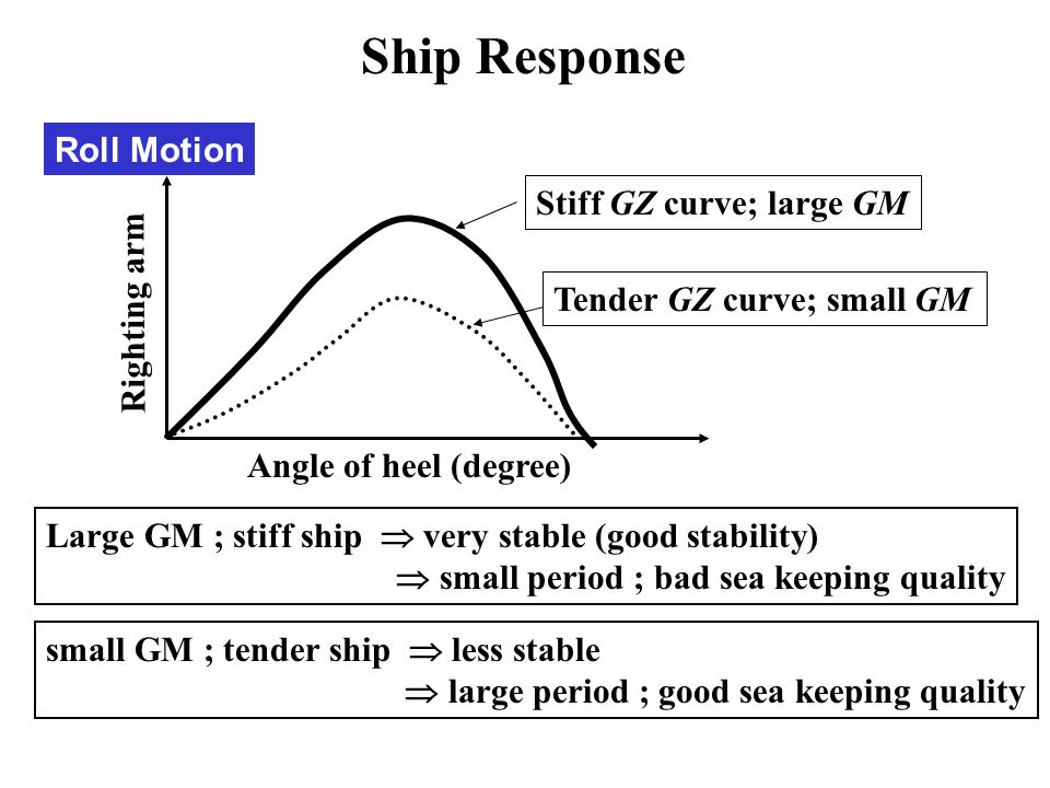 Ship Response Roll Motion Stiff GZ curve; large GM Righting arm