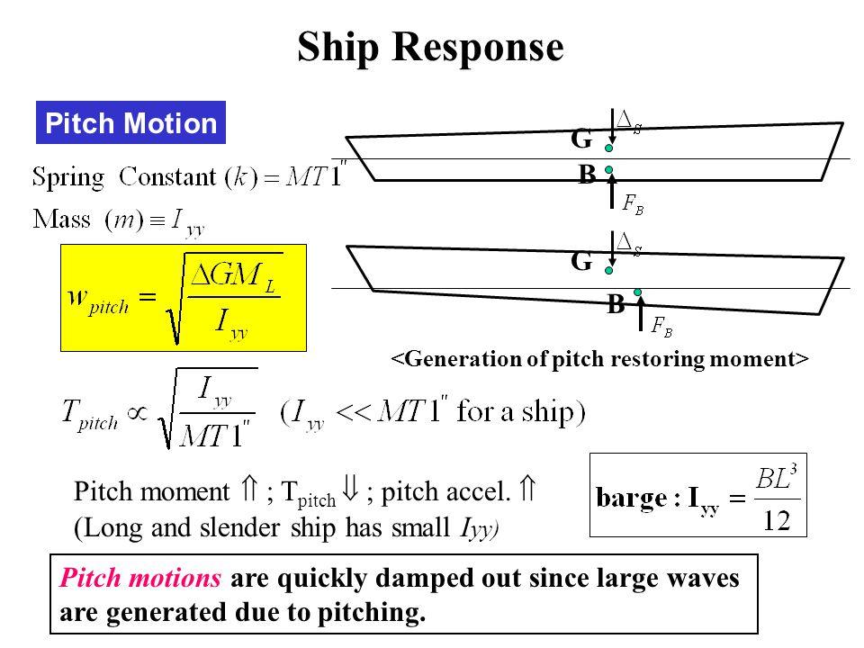 Ship Response Pitch Motion G B G B