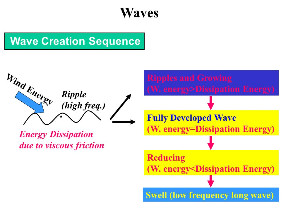 Waves Wave Creation Sequence Ripples and Growing Wind Energy