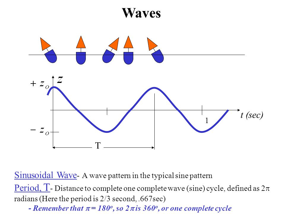Waves t (sec) 1. T. Sinusoidal Wave- A wave pattern in the typical sine pattern.