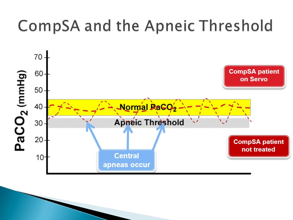 CompSA and the Apneic Threshold